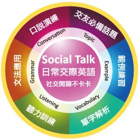 英文會話課程