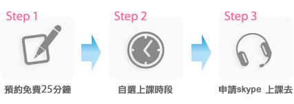 線上英文上課步驟
